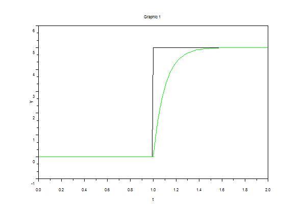Differentialgleichung Kondensatorspannung: Zeitlicher Verlauf