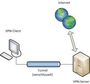 VPN auf iPad: Verbindung zum Server