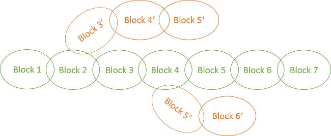 Blockchain: Verzweigung der Blockchain