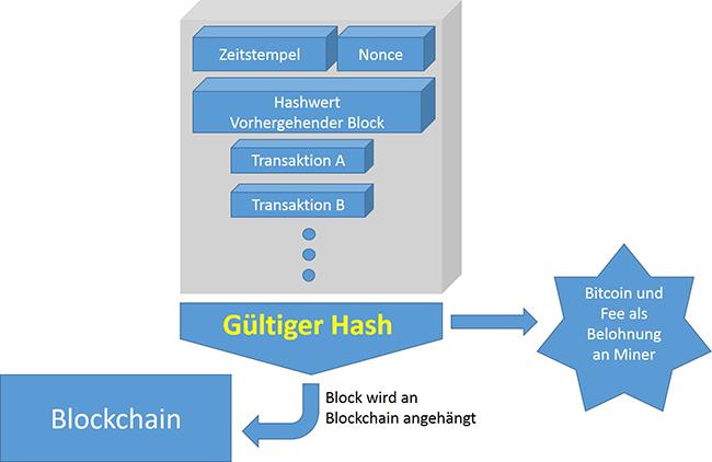 Blockchain_GueltigerBlock